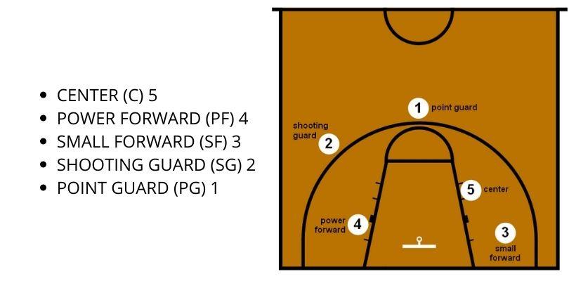 Posisi Pemain Bola Basket